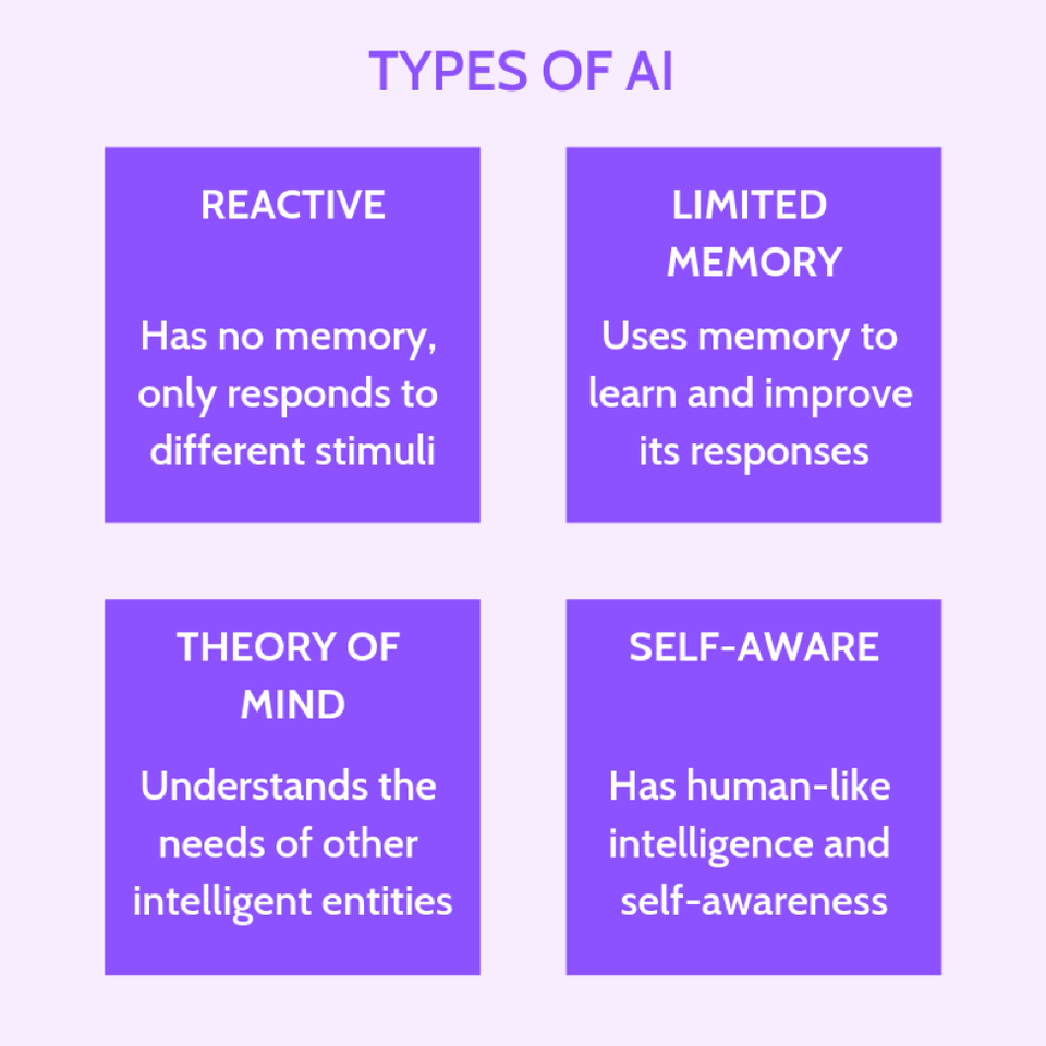 4 Types Of Artificial Intelligence