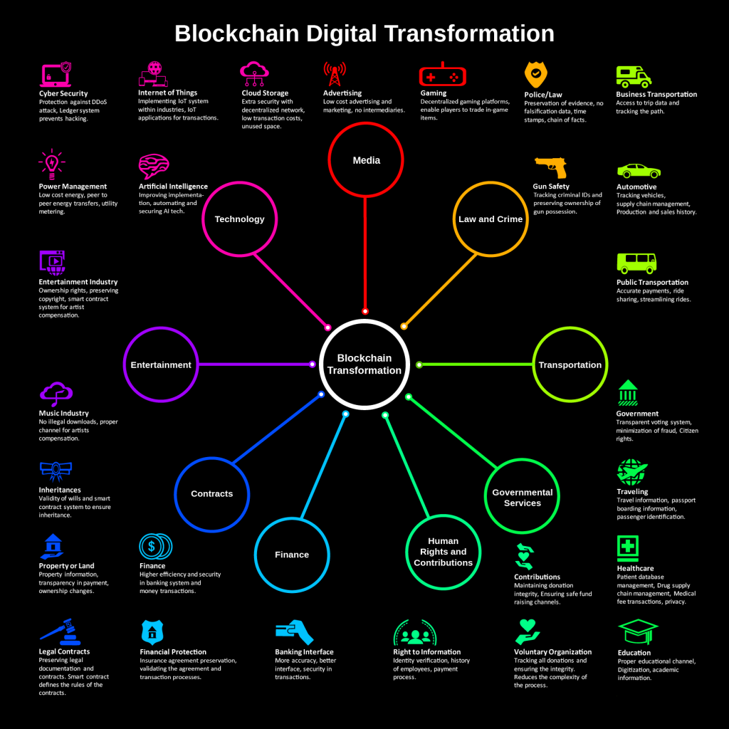 Blockchain in digital transformation use case