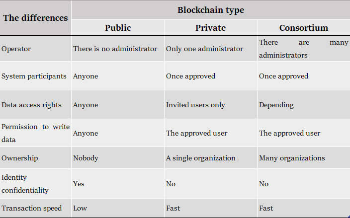 the differences between public blockchain, private blockchain and consortinum blockchain