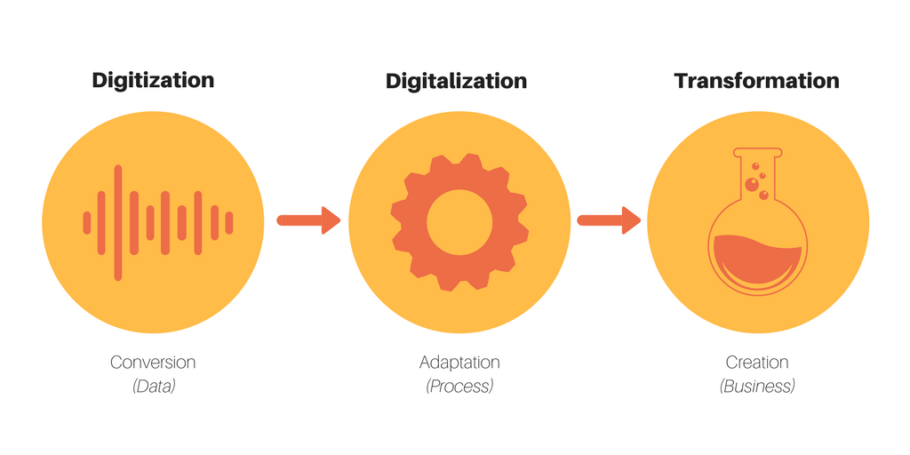 The different of Digitization, Digitalization and Digital Transfromation